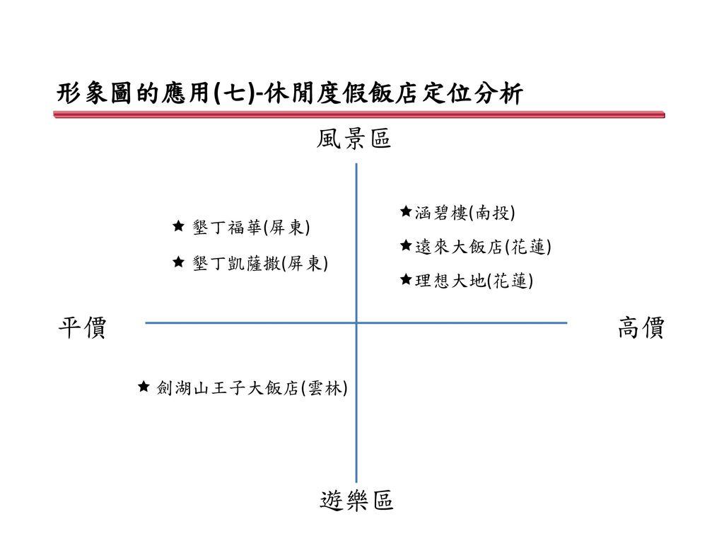 形象圖的應用(七)-休閒度假飯店定位分析