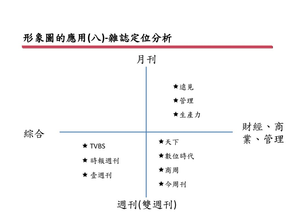 形象圖的應用(八)-雜誌定位分析 月刊 財經、商業、管理 綜合 週刊(雙週刊) 遠見 管理 生產力 天下  TVBS 數位時代