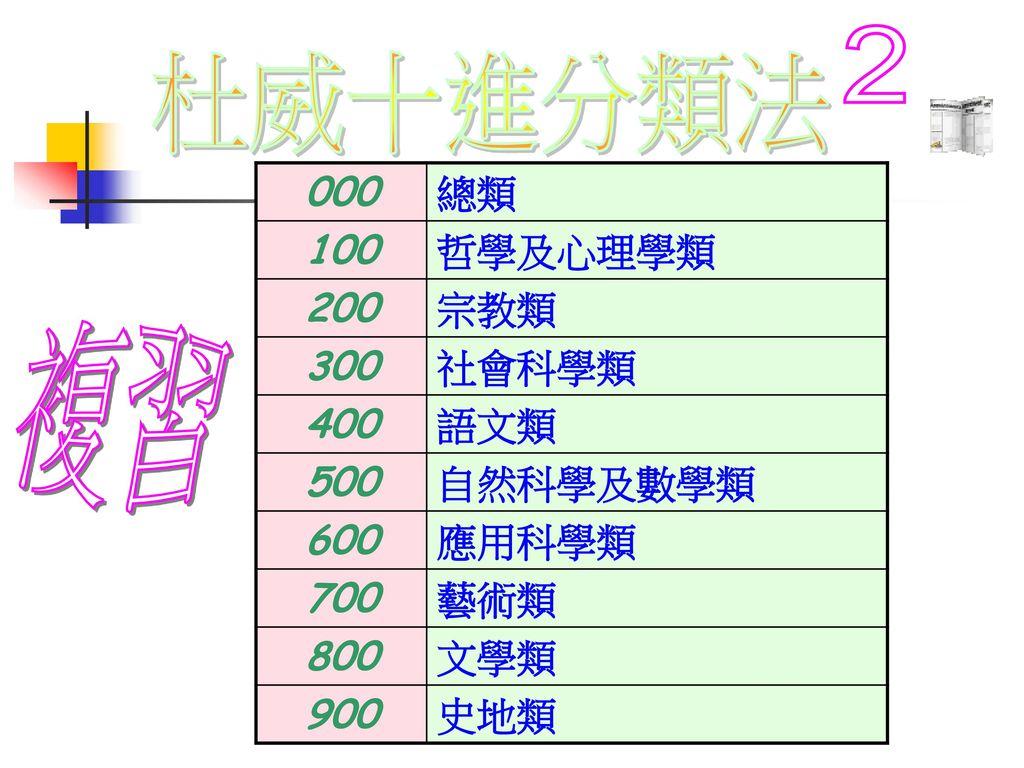 2 杜威十進分類法 複習 000 總類 100 哲學及心理學類 200 宗教類 300 社會科學類 400 語文類 500 自然科學及數學類