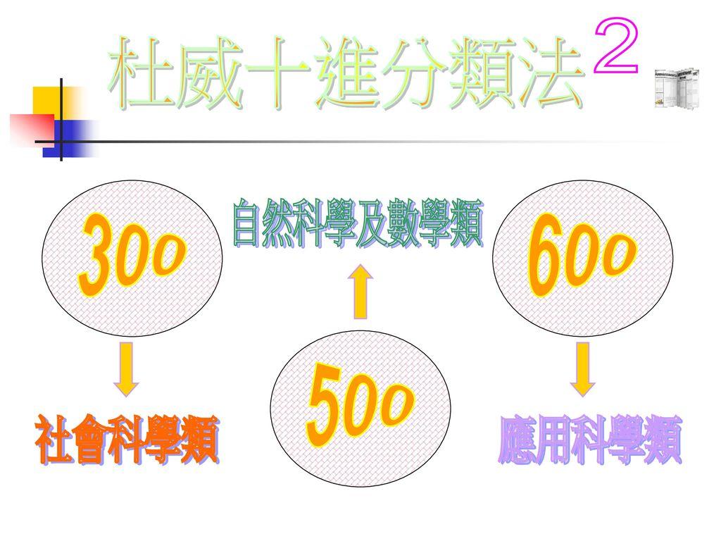 2 杜威十進分類法 300 600 自然科學及數學類 500 社會科學類 應用科學類