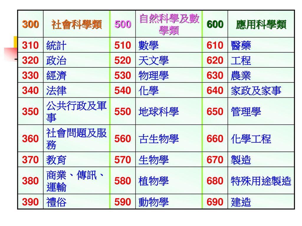 300 社會科學類. 500. 自然科學及數學類. 600. 應用科學類. 310. 統計. 510. 數學. 610. 醫藥. 320. 政治. 520. 天文學. 620.