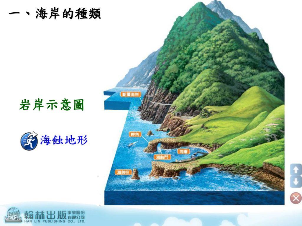 一、海岸的種類 岩岸示意圖
