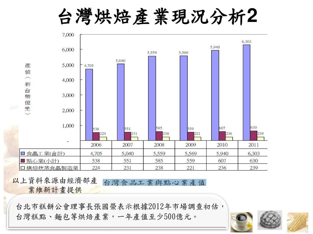 台灣烘焙產業現況分析2 以上資料來源由經濟部產 業維新計畫提供