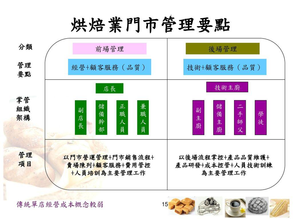 烘焙業門市管理要點 分類 前場管理 後場管理 經營+顧客服務(品質) 技術+顧客服務(品質) 管理 要點 掌管 組織 架構 管理 項目