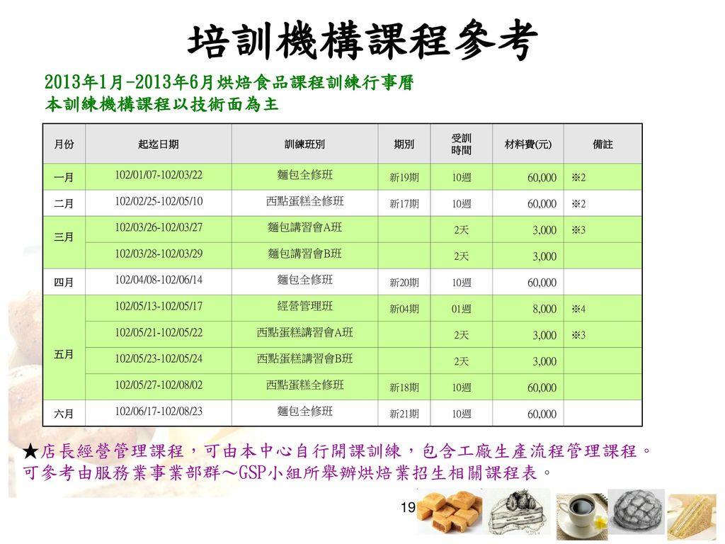 培訓機構課程參考 2013年1月-2013年6月烘焙食品課程訓練行事曆 本訓練機構課程以技術面為主