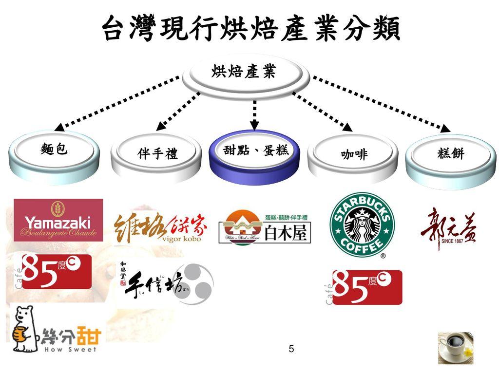 台灣現行烘焙產業分類 烘焙產業 麵包 伴手禮 甜點、蛋糕 咖啡 糕餅
