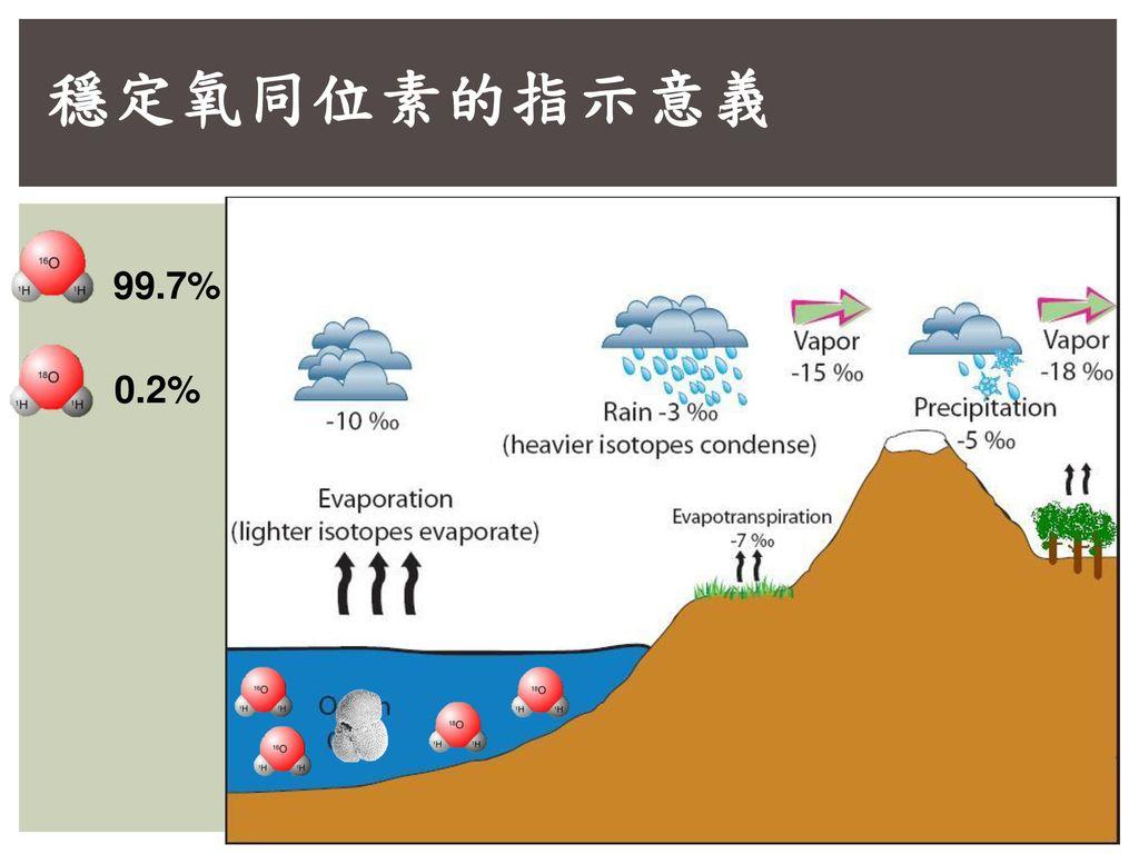 穩定氧同位素的指示意義 99.7% 0.2%