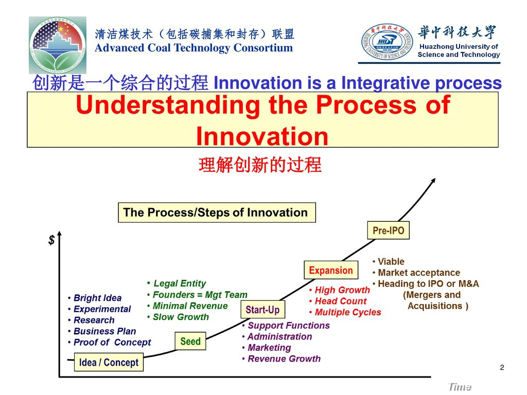 创新是一个综合的过程 Innovation is a Integrative process