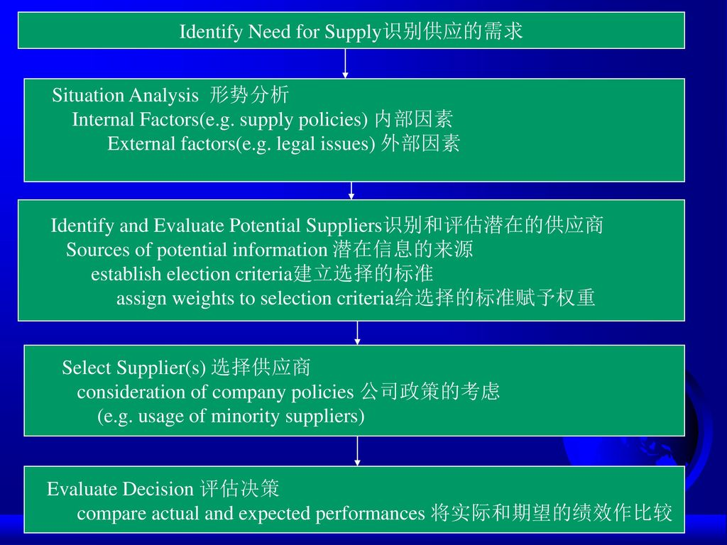 Identify Need for Supply识别供应的需求