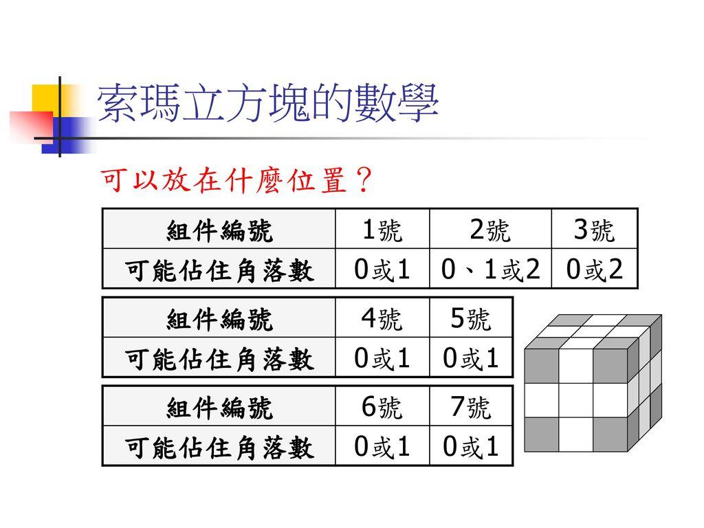 索瑪立方塊的數學 可以放在什麼位置? 組件編號 1號 2號 3號 可能佔住角落數 0或1 0、1或2 0或2 組件編號 4號 5號