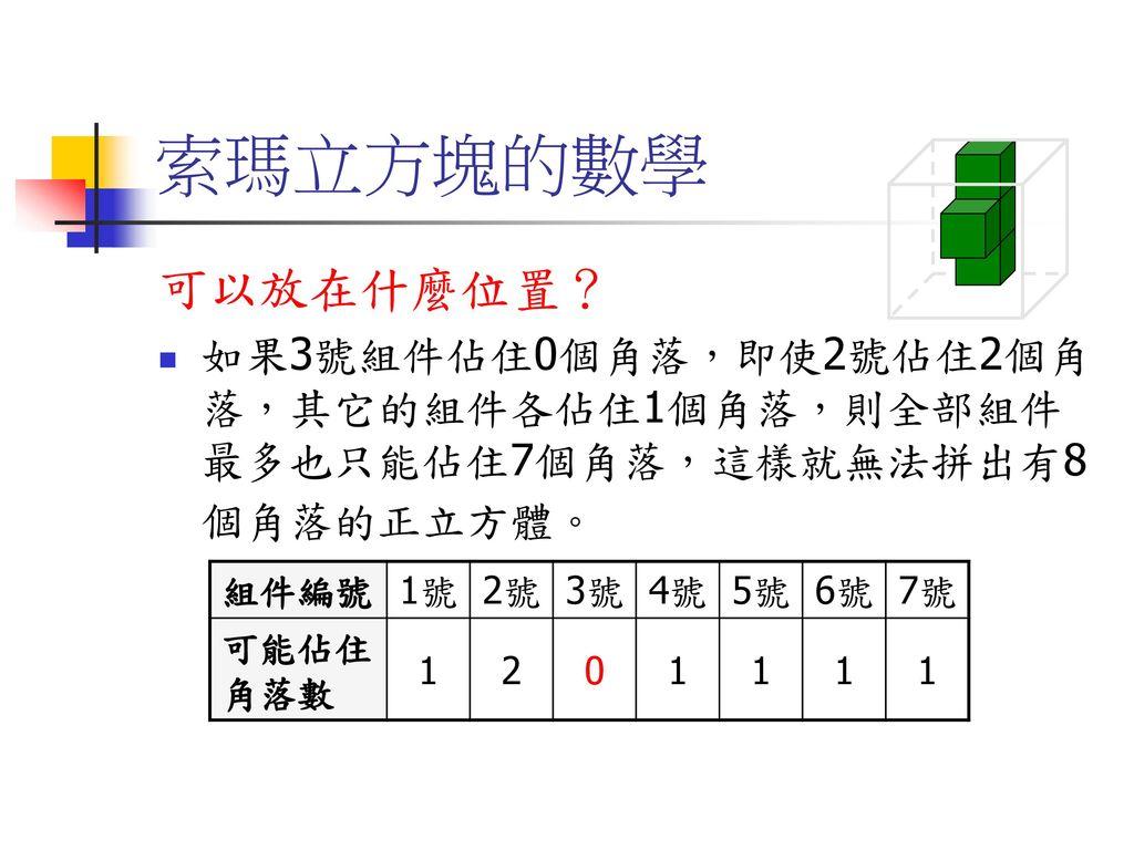 索瑪立方塊的數學 可以放在什麼位置? 如果3號組件佔住0個角落,即使2號佔住2個角落,其它的組件各佔住1個角落,則全部組件最多也只能佔住7個角落,這樣就無法拼出有8個角落的正立方體。 組件編號.