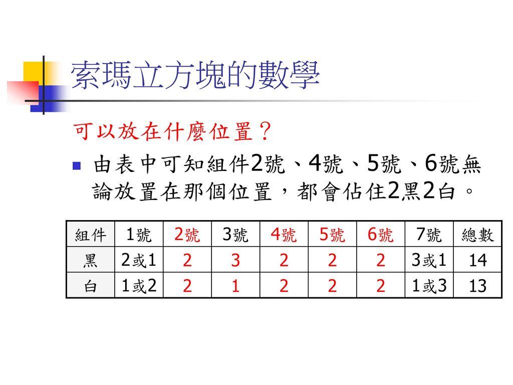 索瑪立方塊的數學 可以放在什麼位置? 由表中可知組件2號、4號、5號、6號無論放置在那個位置,都會佔住2黑2白。 組件 1號 2號 3號