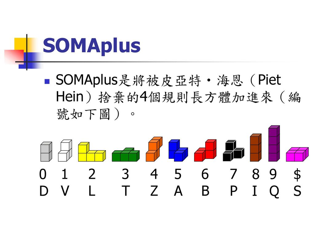 SOMAplus SOMAplus是將被皮亞特‧海恩(Piet Hein)捨棄的4個規則長方體加進來(編號如下圖)。 D 1 V 2 L 3