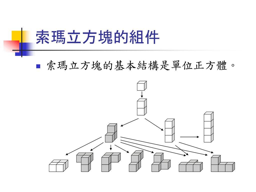 索瑪立方塊的組件 索瑪立方塊的基本結構是單位正方體。