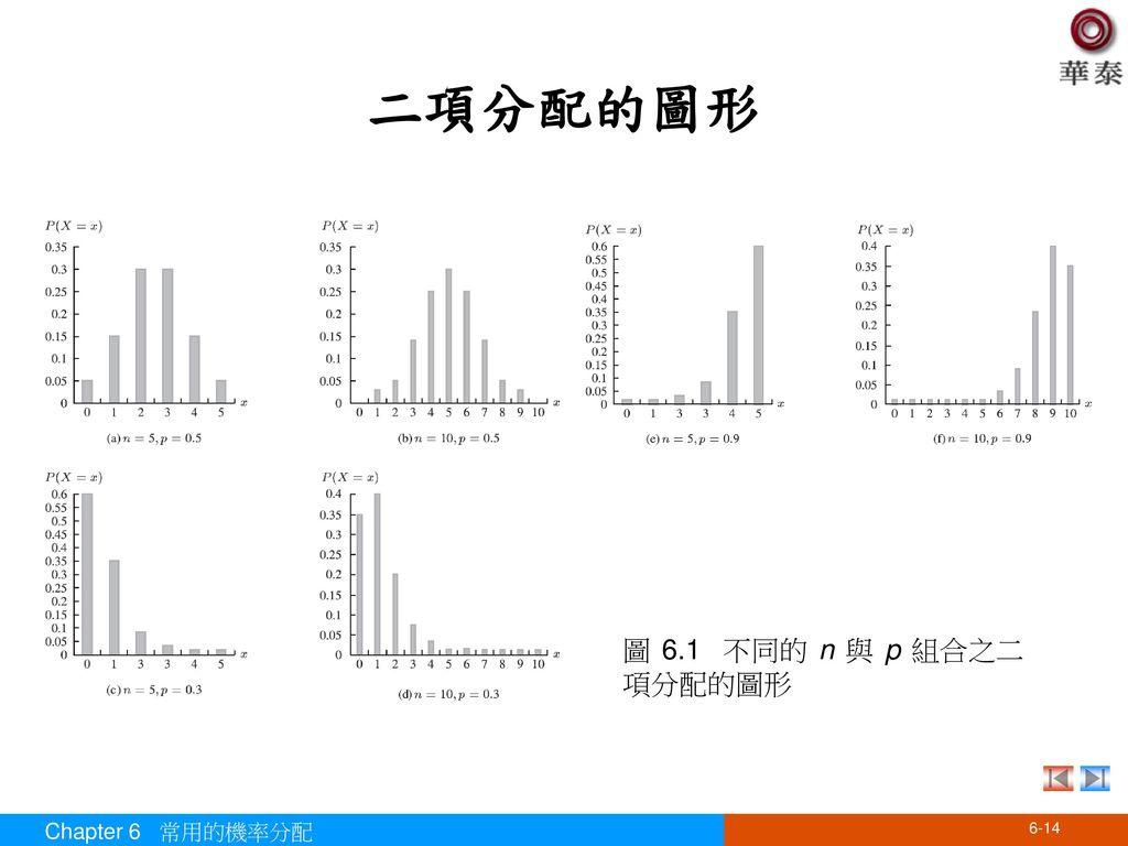 二項分配的圖形 圖 6.1 不同的 n 與 p 組合之二項分配的圖形 Chapter 6 常用的機率分配