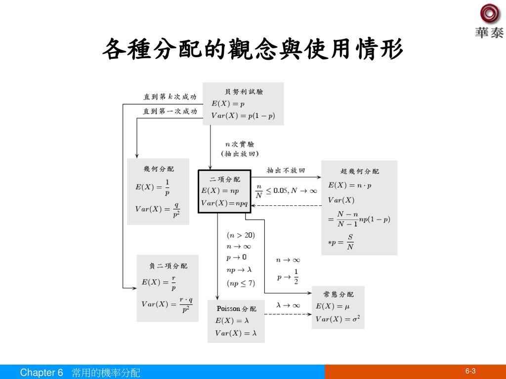 各種分配的觀念與使用情形 Chapter 6 常用的機率分配
