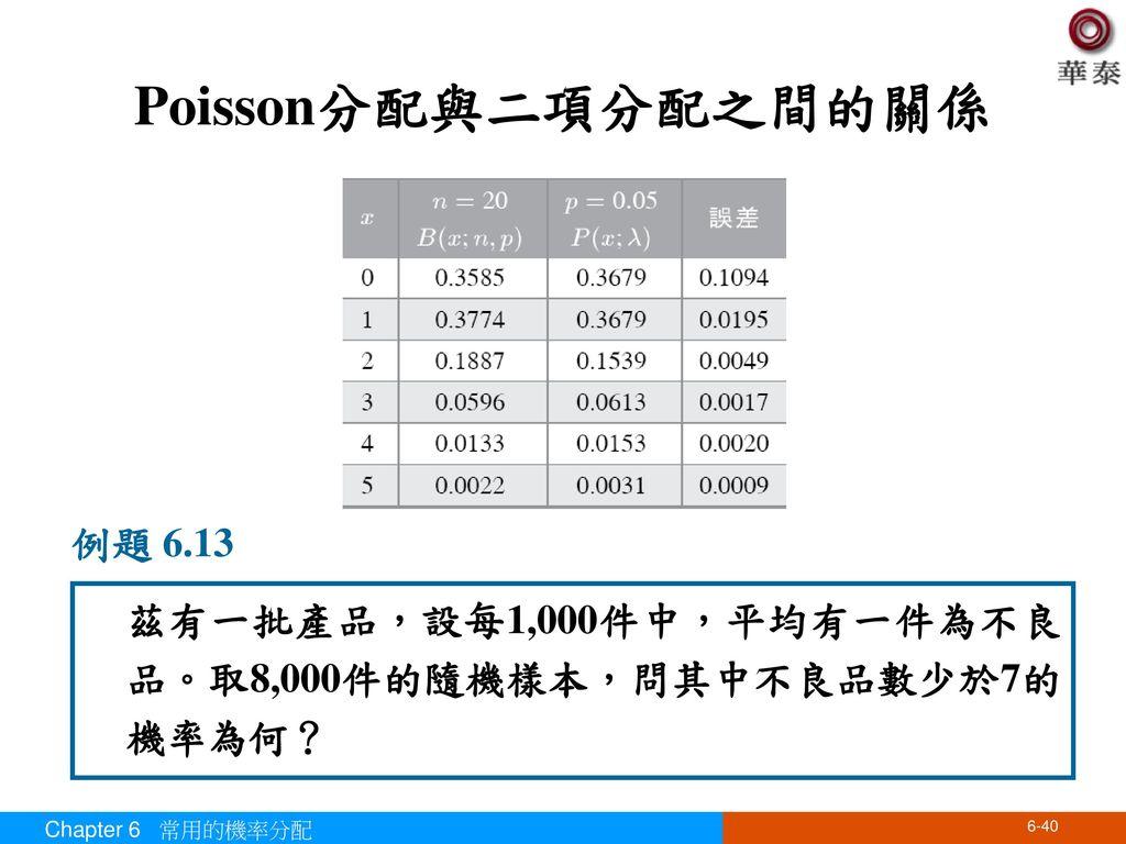 Poisson分配與二項分配之間的關係 例題 6.13