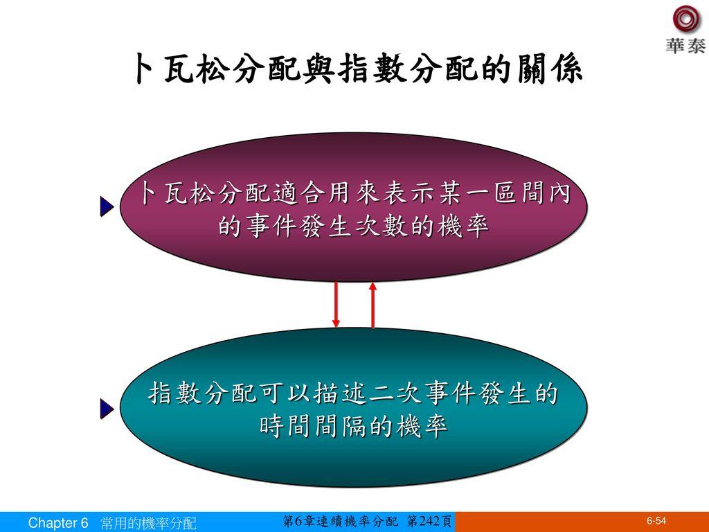 卜瓦松分配與指數分配的關係 卜瓦松分配適合用來表示某一區間內 的事件發生次數的機率 指數分配可以描述二次事件發生的 時間間隔的機率