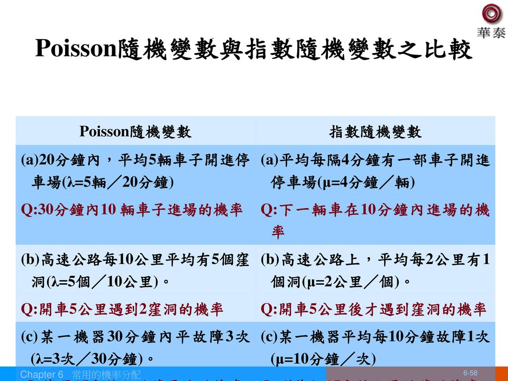 Poisson隨機變數與指數隨機變數之比較