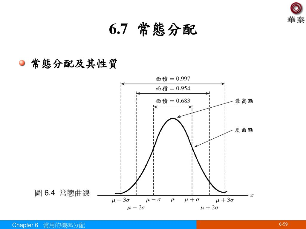 6.7 常態分配 常態分配及其性質 圖 6.4 常態曲線 Chapter 6 常用的機率分配