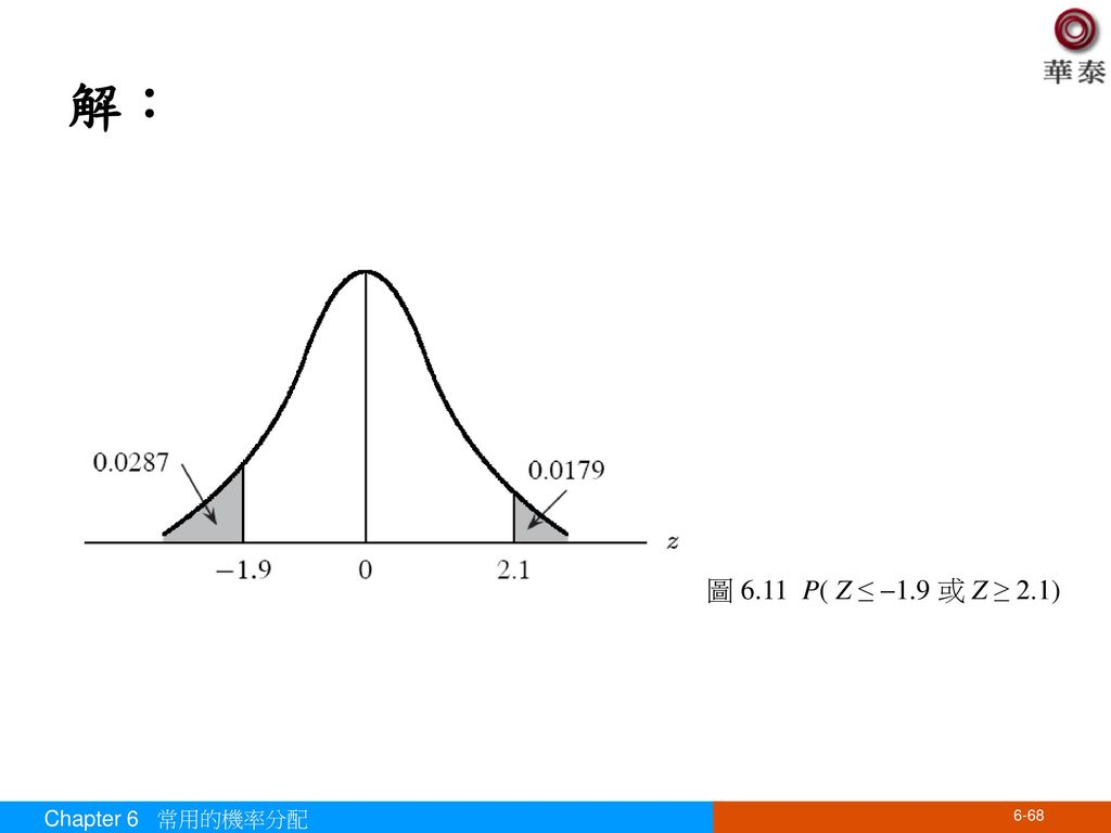 解: 圖 6.11 P( Z ≤ 1.9 或 Z ≥ 2.1) Chapter 6 常用的機率分配
