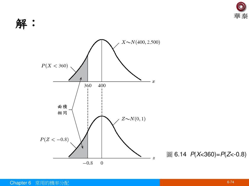 解: 圖 6.14 P(X<360)=P(Z<-0.8) Chapter 6 常用的機率分配