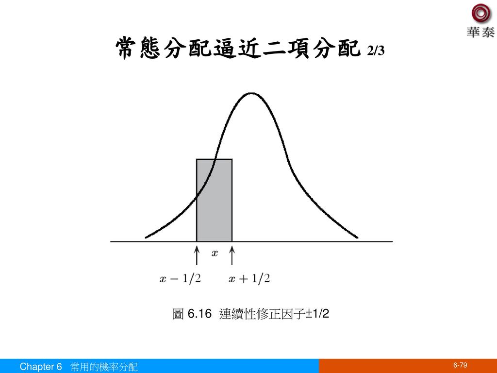 常態分配逼近二項分配 2/3 圖 6.16 連續性修正因子±1/2 Chapter 6 常用的機率分配