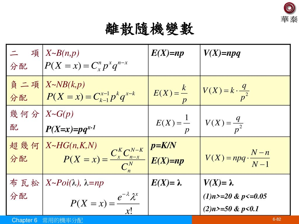 離散隨機變數 二項 分配 X~B(n,p) E(X)=np V(X)=npq 負二項分配 X~NB(k,p) 幾何分配 X~G(p)