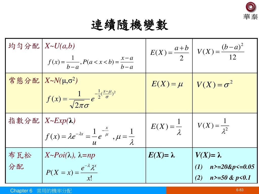 連續隨機變數 均勻分配 X~U(a,b) 常態分配 X~N(μ,σ2) 指數分配 X~Exp(λ) 布瓦松 分配