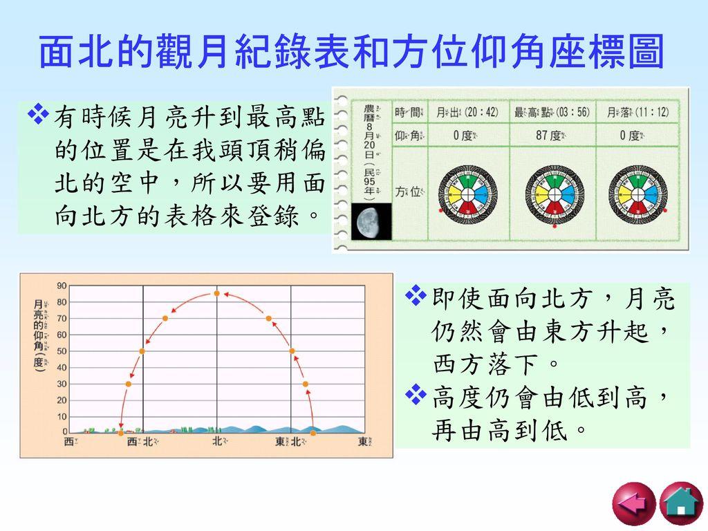 面北的觀月紀錄表和方位仰角座標圖 有時候月亮升到最高點 的位置是在我頭頂稍偏 北的空中,所以要用面 向北方的表格來登錄。 即使面向北方,月亮
