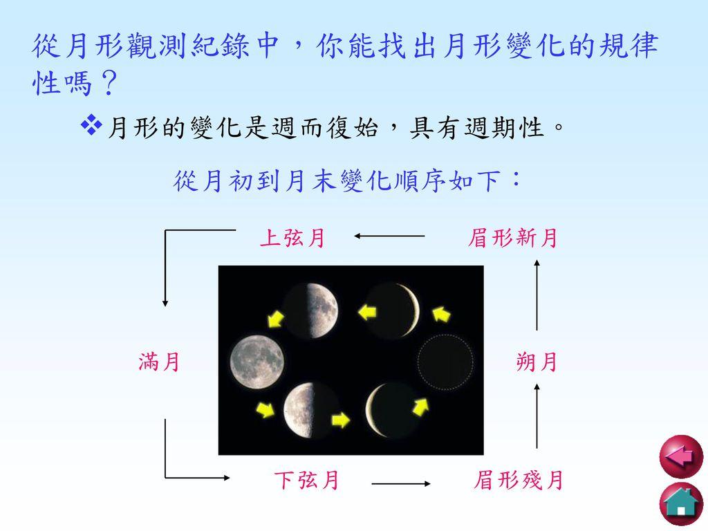 從月形觀測紀錄中,你能找出月形變化的規律性嗎?