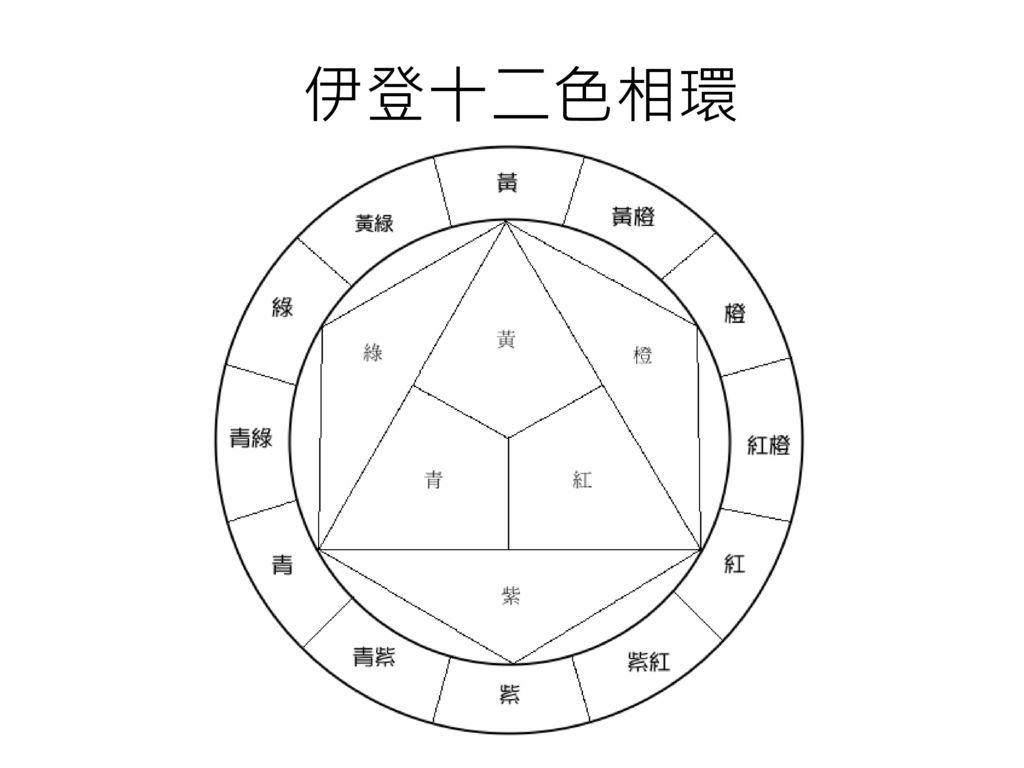 伊登十二色相環