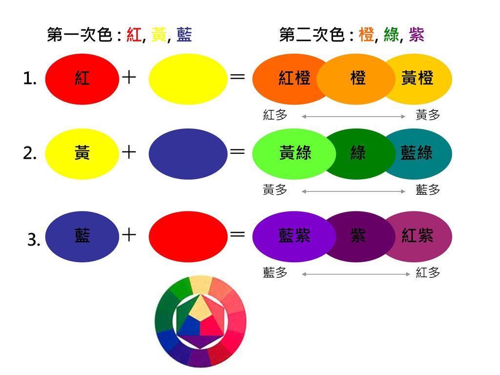 + = + = 第一次色 : 紅, 黃, 藍 第二次色 : 橙, 綠, 紫 橙 紅橙 黃橙 1. 紅 黃 綠 黃綠 藍綠 2. 藍 紫 藍紫