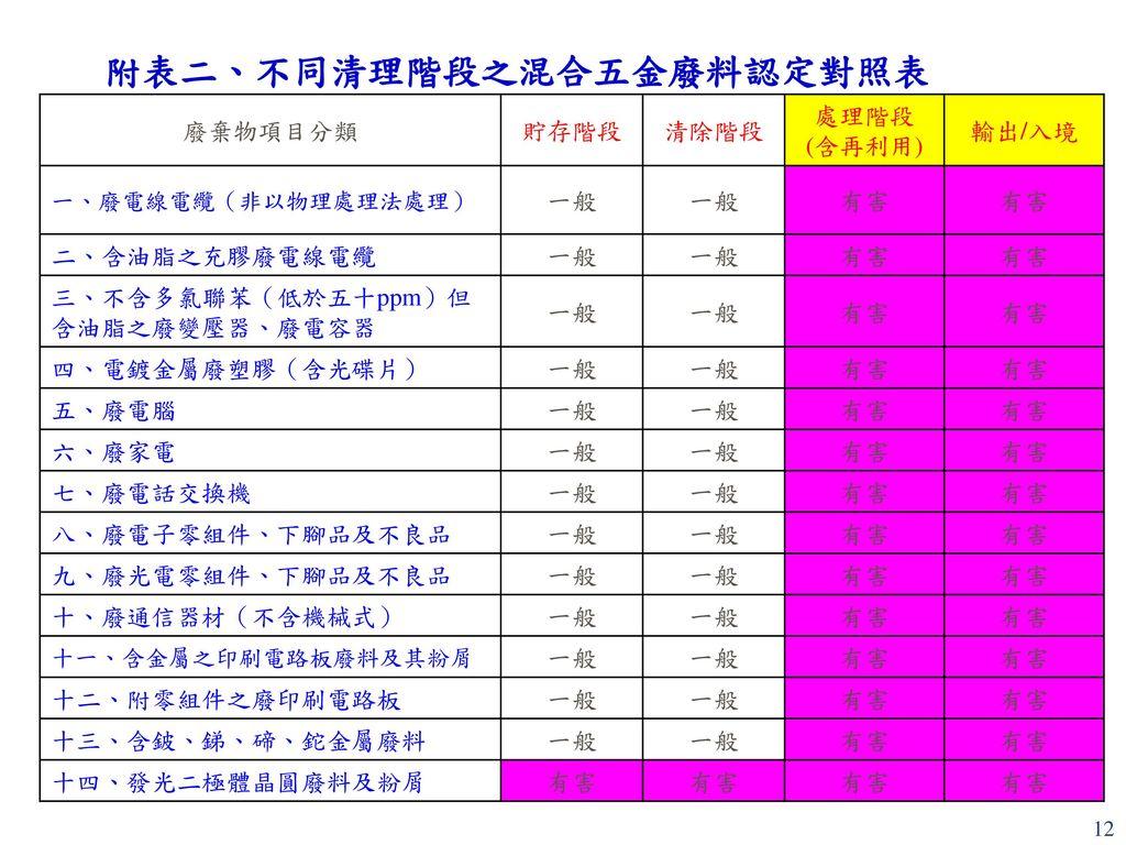 附表二、不同清理階段之混合五金廢料認定對照表