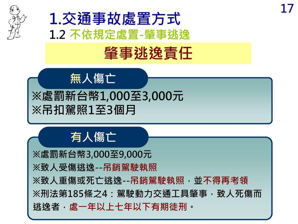 1.交通事故處置方式 肇事逃逸責任 1.2 不依規定處置-肇事逃逸 無人傷亡 ※處罰新台幣1,000至3,000元 ※吊扣駕照1至3個月