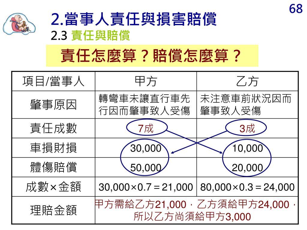甲方需給乙方21,000,乙方須給甲方24,000,所以乙方尚須給甲方3,000