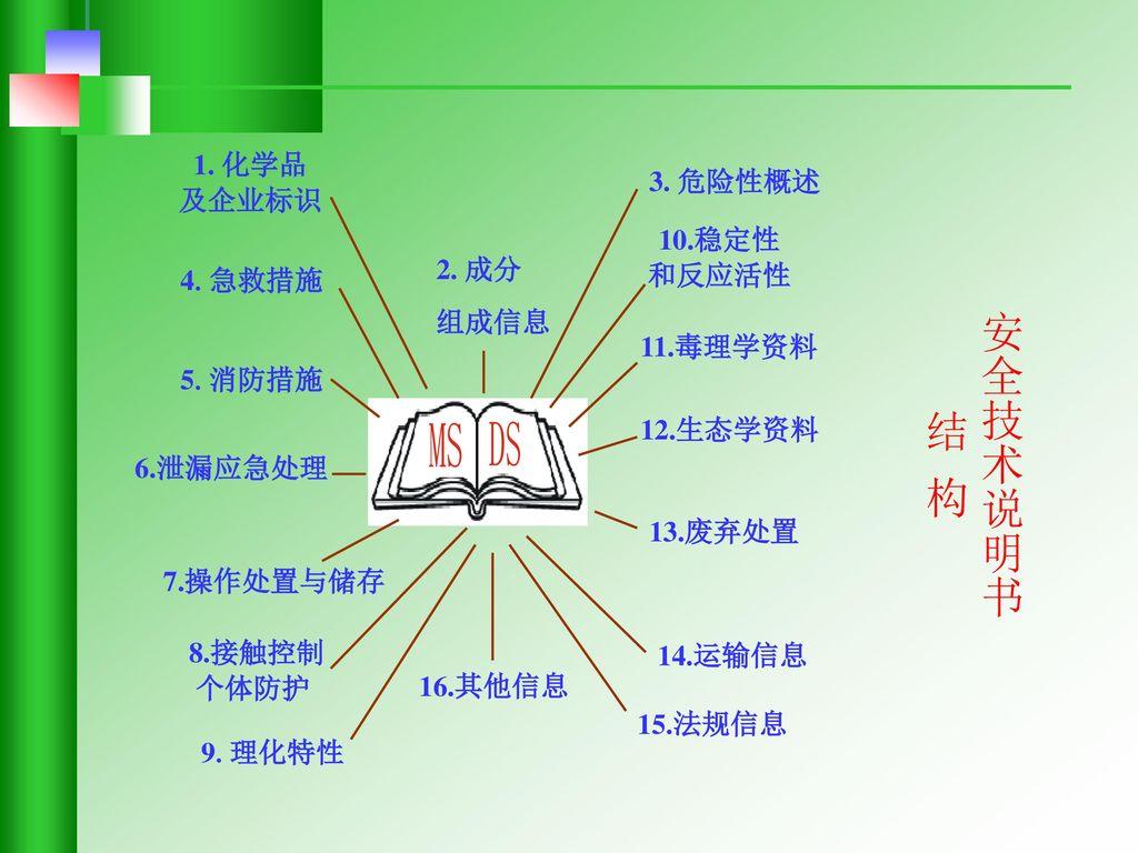 安全技术说明书 结 构 1. 化学品 及企业标识 3. 危险性概述 10.稳定性 和反应活性 2. 成分 4.急救措施 组成信息