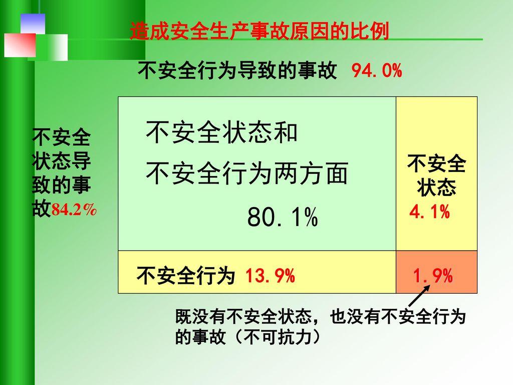 不安全状态和 不安全行为两方面 造成安全生产事故原因的比例 不安全行为导致的事故 94.0% 不安全 状态 不安全状态导致的事故84.2%