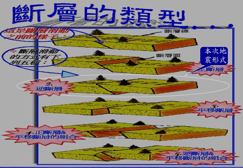 本次地震形式