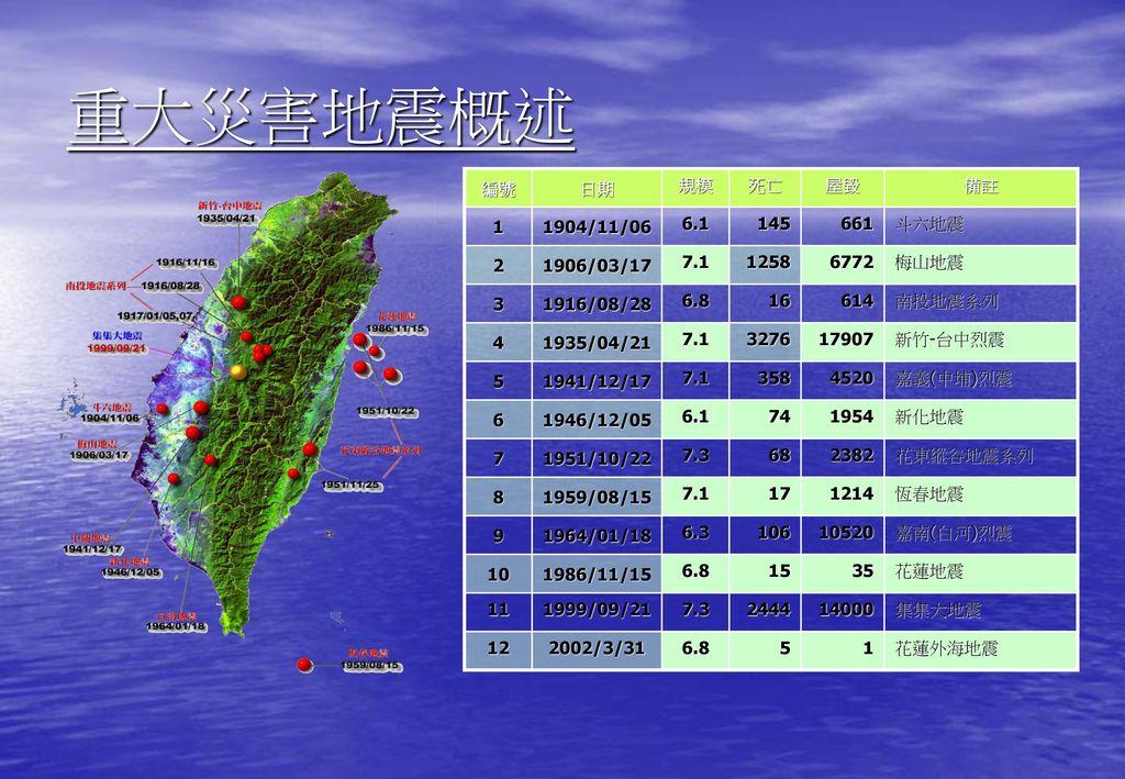 重大災害地震概述 編號 日期 規模 死亡 屋毀 備註 1 1904/11/06 6.1 145 661 斗六地震 2 1906/03/17