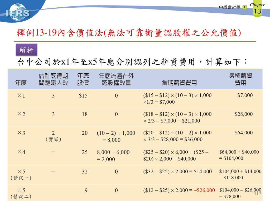 釋例13-19內含價值法(無法可靠衡量認股權之公允價值)