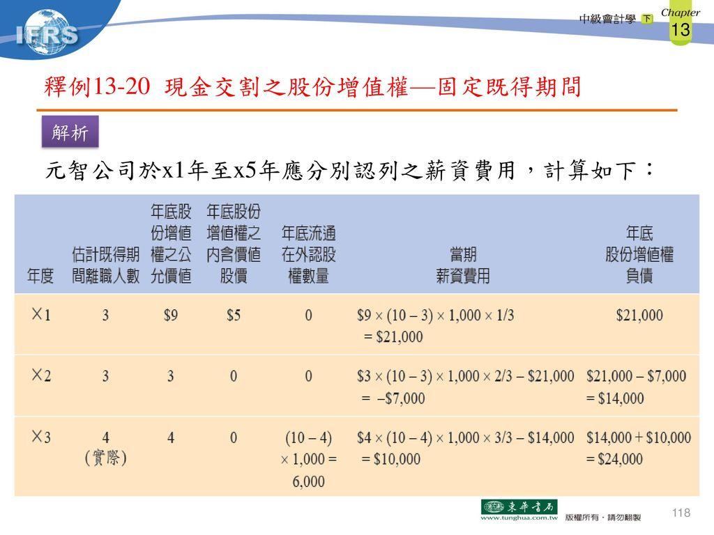 釋例13-20 現金交割之股份增值權—固定既得期間
