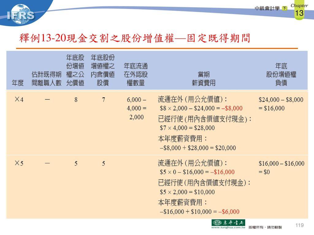 釋例13-20現金交割之股份增值權—固定既得期間