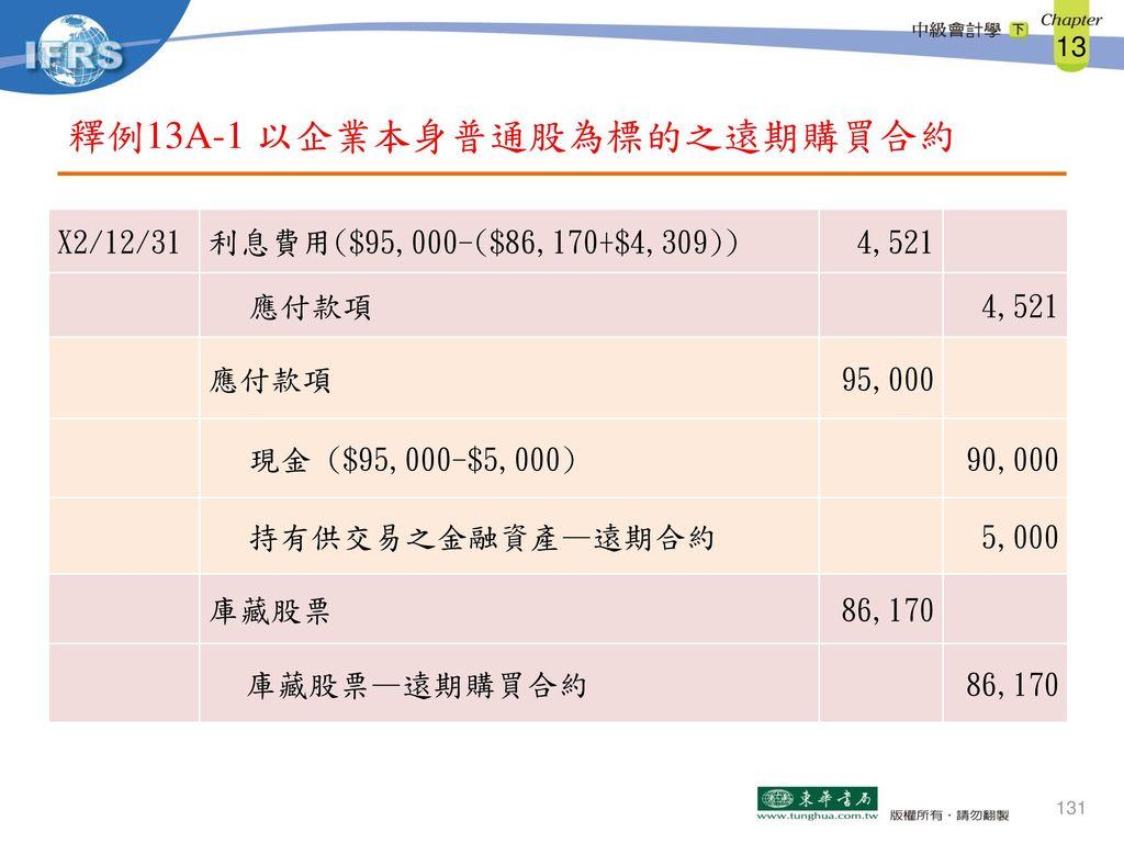釋例13A-1 以企業本身普通股為標的之遠期購買合約