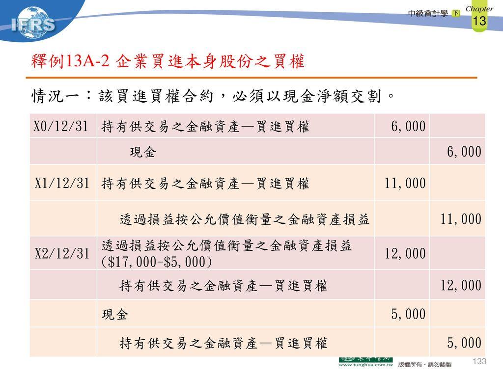 釋例13A-2 企業買進本身股份之買權 情況一:該買進買權合約,必須以現金淨額交割。 X0/12/31 持有供交易之金融資產—買進買權