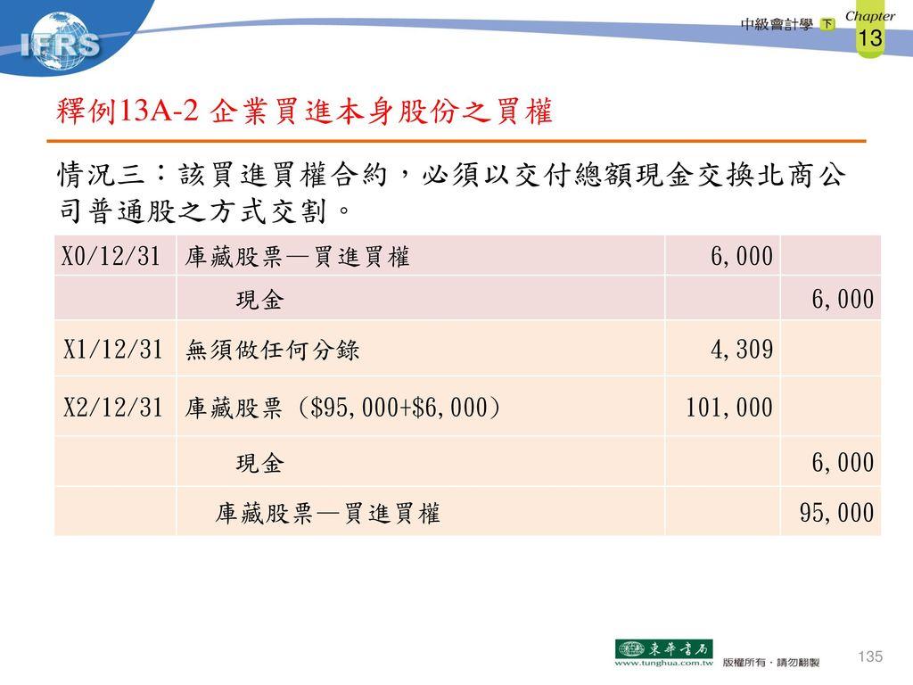 釋例13A-2 企業買進本身股份之買權 情況三:該買進買權合約,必須以交付總額現金交換北商公司普通股之方式交割。 X0/12/31