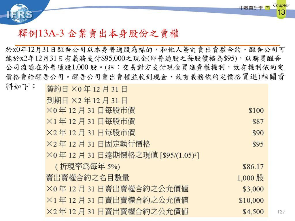 釋例13A-3 企業賣出本身股份之賣權