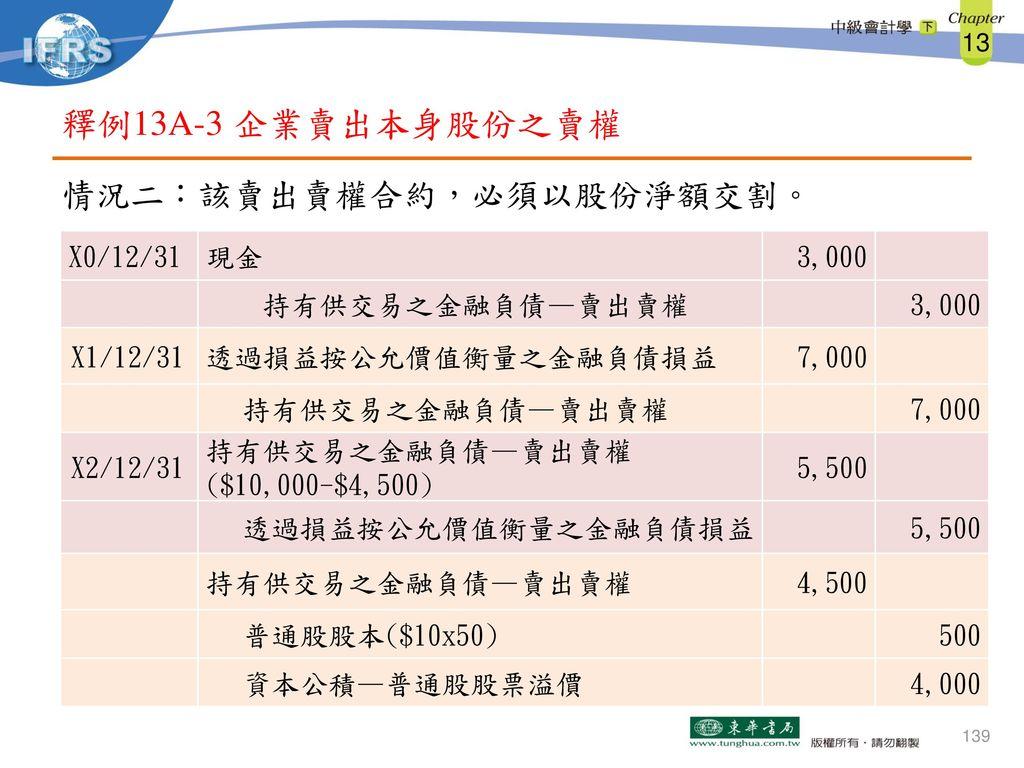 釋例13A-3 企業賣出本身股份之賣權 情況二:該賣出賣權合約,必須以股份淨額交割。 X0/12/31 現金 3,000