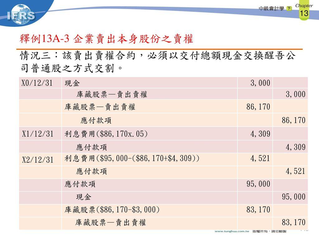 釋例13A-3 企業賣出本身股份之賣權 情況三:該賣出賣權合約,必須以交付總額現金交換醒吾公司普通股之方式交割。 X0/12/31 現金