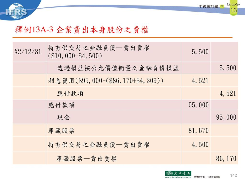 釋例13A-3 企業賣出本身股份之賣權 X2/12/31 持有供交易之金融負債—賣出賣權 ($10,000-$4,500) 5,500